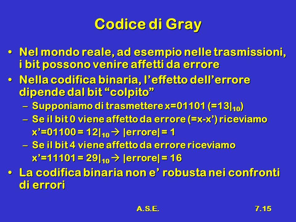A.S.E.7.15 Codice di Gray Nel mondo reale, ad esempio nelle trasmissioni, i bit possono venire affetti da erroreNel mondo reale, ad esempio nelle tras