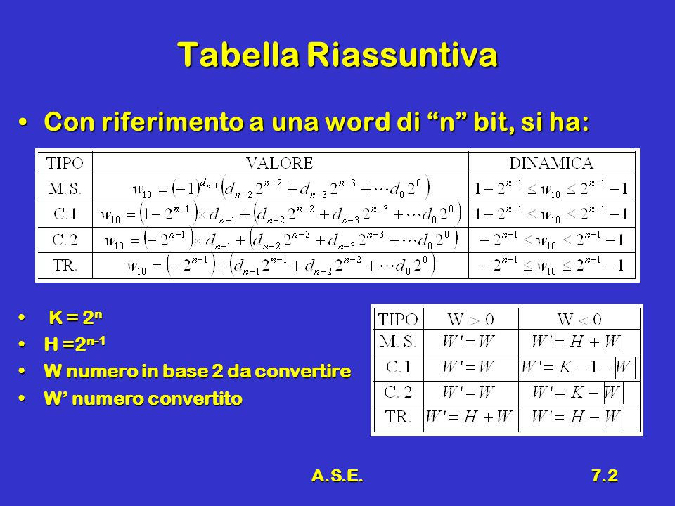 """A.S.E.7.2 Tabella Riassuntiva Con riferimento a una word di """"n"""" bit, si ha:Con riferimento a una word di """"n"""" bit, si ha: K = 2 n K = 2 n H =2 n-1H =2"""