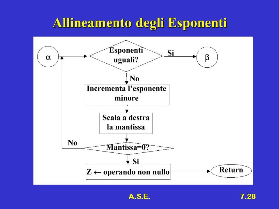 A.S.E.7.28 Allineamento degli Esponenti