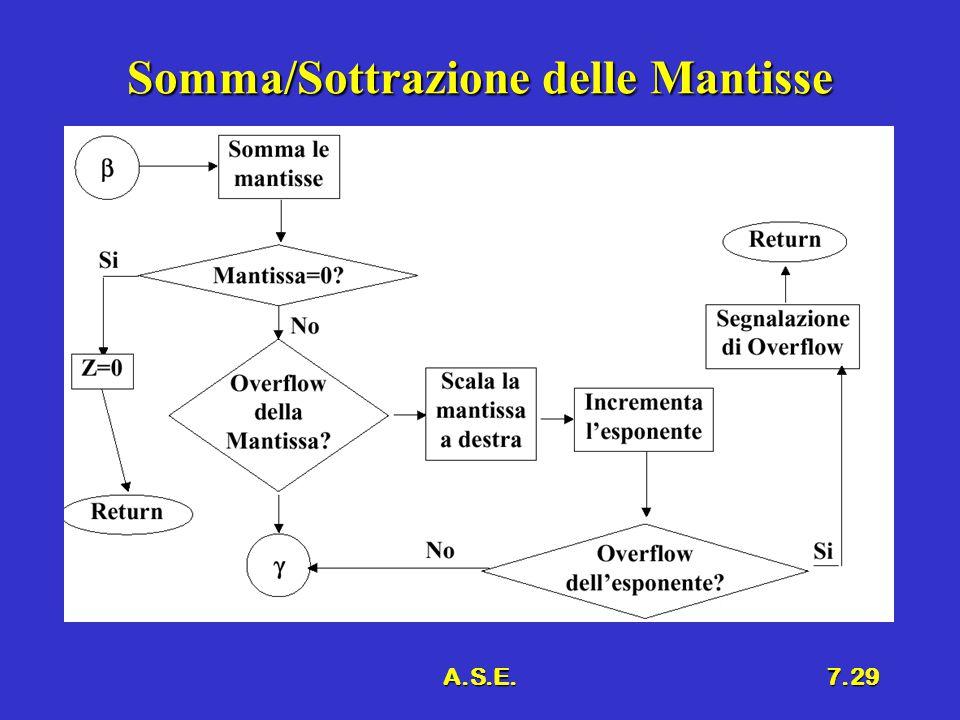 A.S.E.7.29 Somma/Sottrazione delle Mantisse