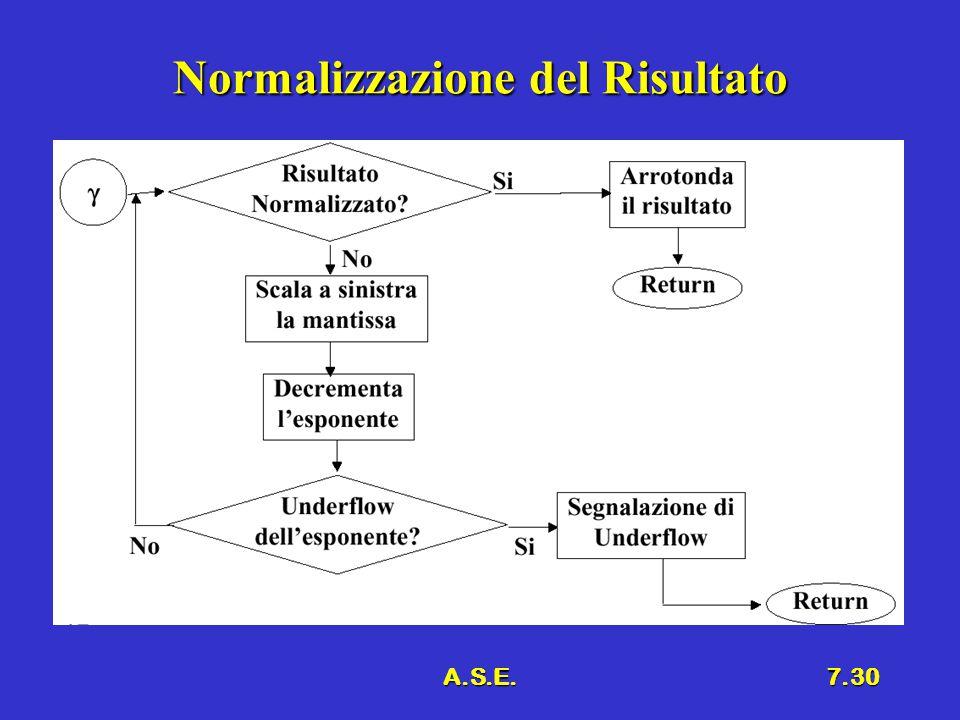 A.S.E.7.30 Normalizzazione del Risultato