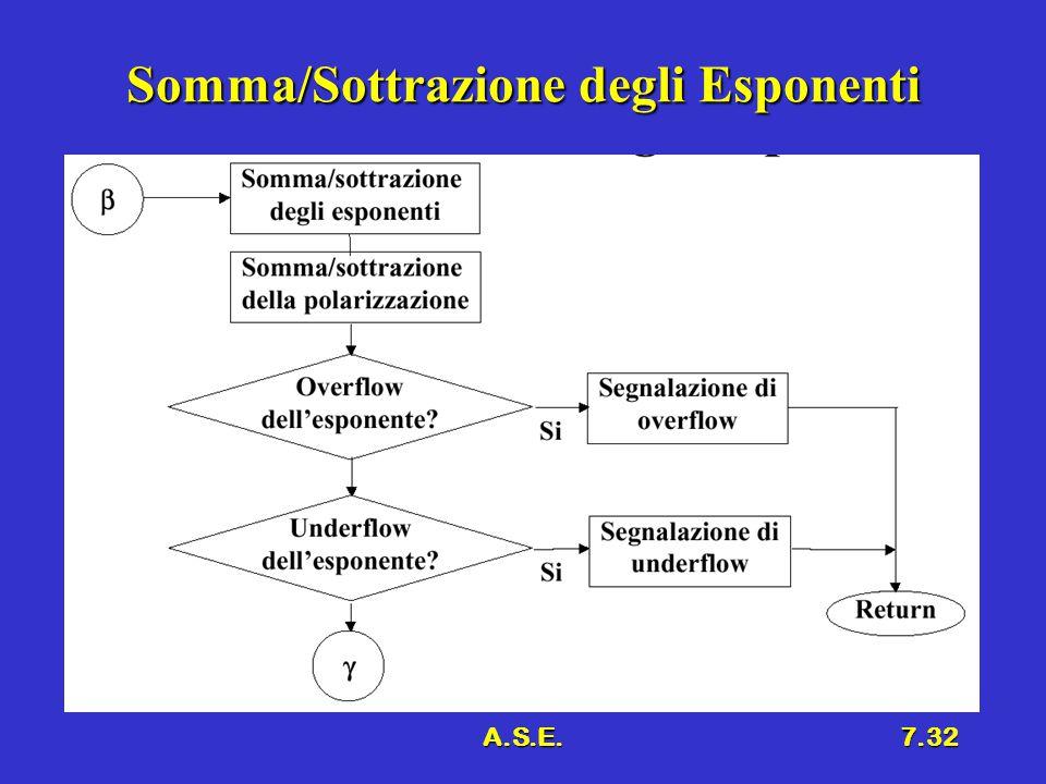 A.S.E.7.32 Somma/Sottrazione degli Esponenti
