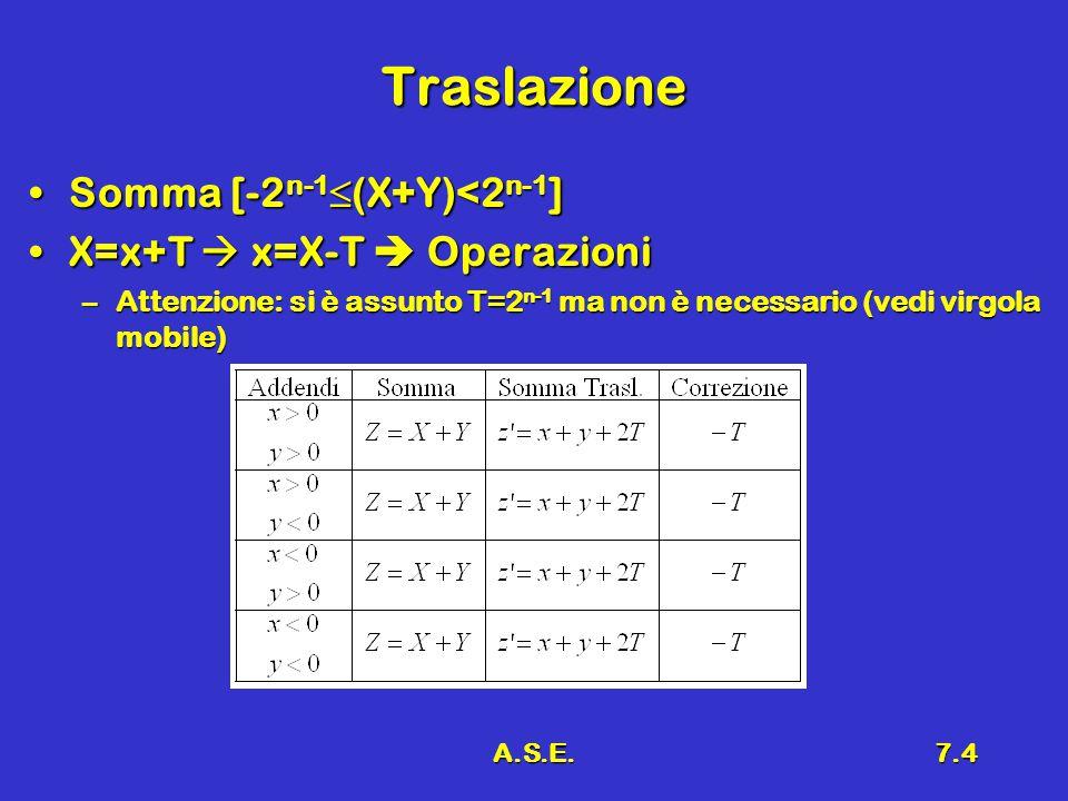 A.S.E.7.4 Traslazione Somma [-2 n-1  (X+Y)<2 n-1 ]Somma [-2 n-1  (X+Y)<2 n-1 ] X=x+T  x=X-T  OperazioniX=x+T  x=X-T  Operazioni –Attenzione: si
