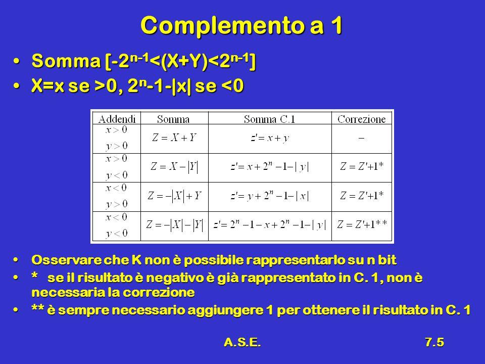 A.S.E.7.5 Complemento a 1 Somma [-2 n-1 <(X+Y)<2 n-1 ]Somma [-2 n-1 <(X+Y)<2 n-1 ] X=x se >0, 2 n -1-|x| se 0, 2 n -1-|x| se <0 Osservare che K non è