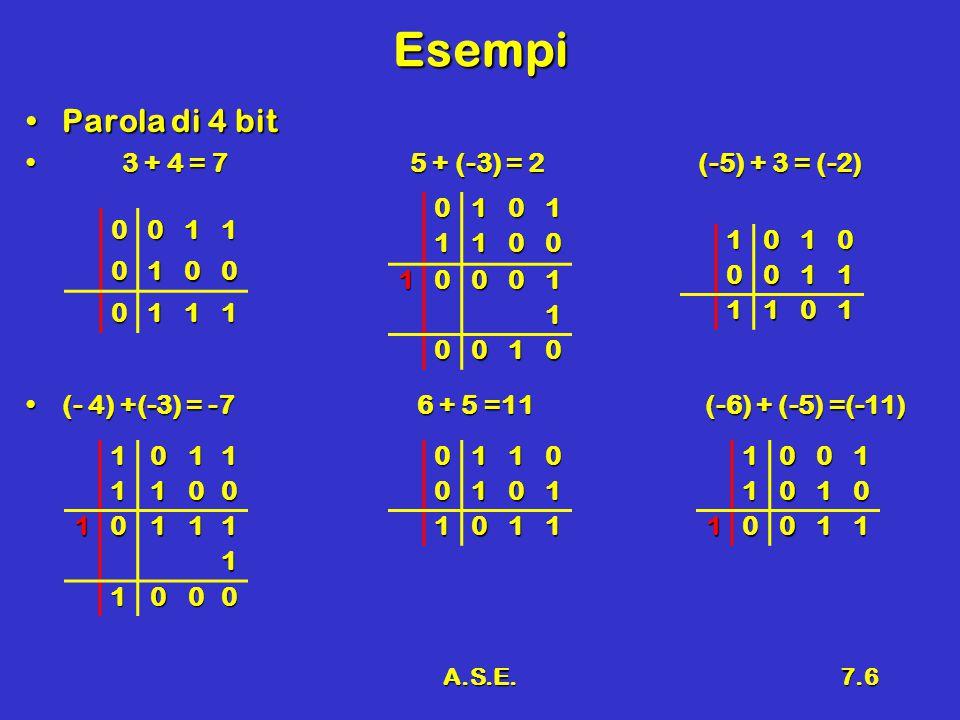 A.S.E.7.6 Esempi Parola di 4 bitParola di 4 bit 3 + 4 = 75 + (-3) = 2(-5) + 3 = (-2) 3 + 4 = 75 + (-3) = 2(-5) + 3 = (-2) (- 4) +(-3) = -7 6 + 5 =11 (
