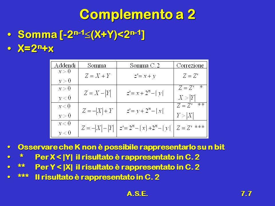 A.S.E.7.7 Complemento a 2 Somma [-2 n-1  (X+Y)<2 n-1 ]Somma [-2 n-1  (X+Y)<2 n-1 ] X=2 n +xX=2 n +x Osservare che K non è possibile rappresentarlo s
