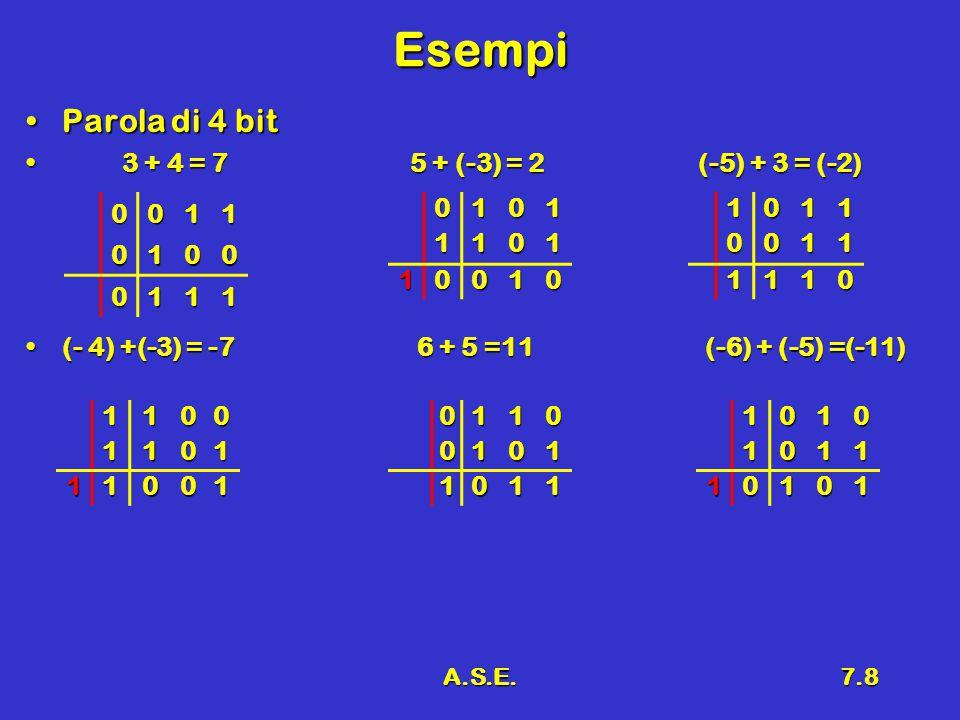 A.S.E.7.8 Esempi Parola di 4 bitParola di 4 bit 3 + 4 = 75 + (-3) = 2(-5) + 3 = (-2) 3 + 4 = 75 + (-3) = 2(-5) + 3 = (-2) (- 4) +(-3) = -7 6 + 5 =11 (