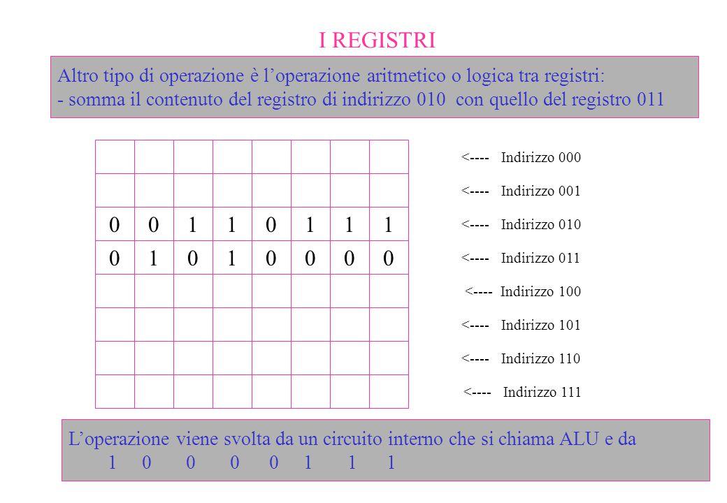 I REGISTRI Altro tipo di operazione è l'operazione aritmetico o logica tra registri: - somma il contenuto del registro di indirizzo 010 con quello del