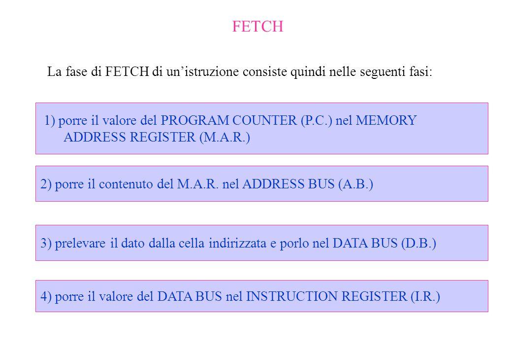 FETCH La fase di FETCH di un'istruzione consiste quindi nelle seguenti fasi: 1) porre il valore del PROGRAM COUNTER (P.C.) nel MEMORY ADDRESS REGISTER
