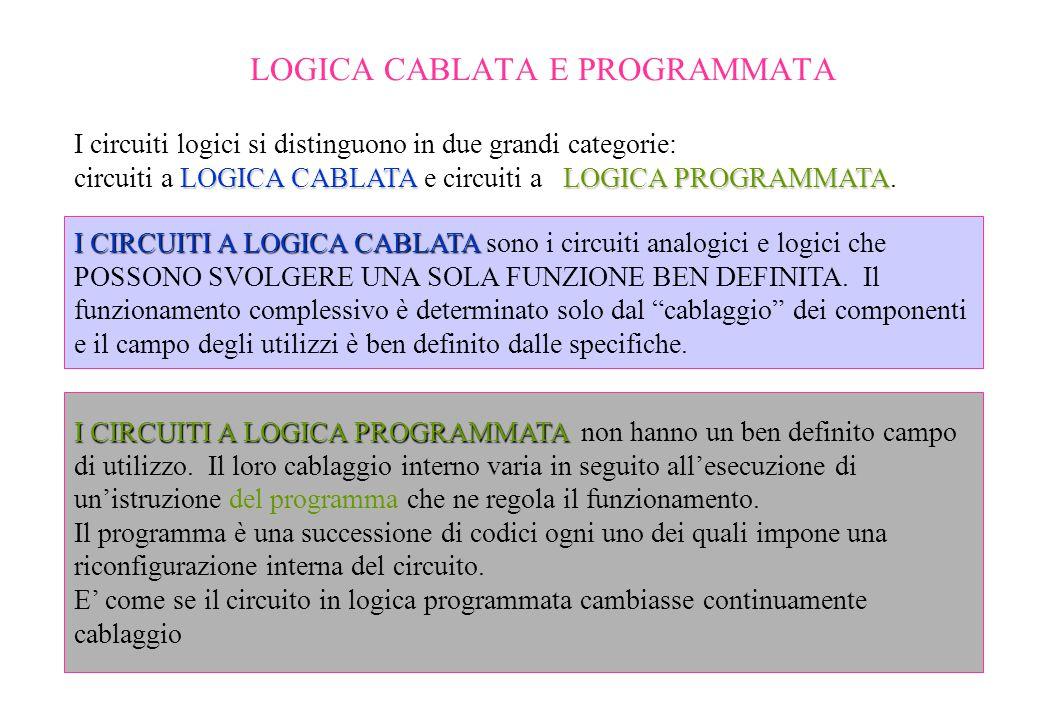 LOGICA CABLATA E PROGRAMMATA LOGICA CABLATALOGICA PROGRAMMATA I circuiti logici si distinguono in due grandi categorie: circuiti a LOGICA CABLATA e ci