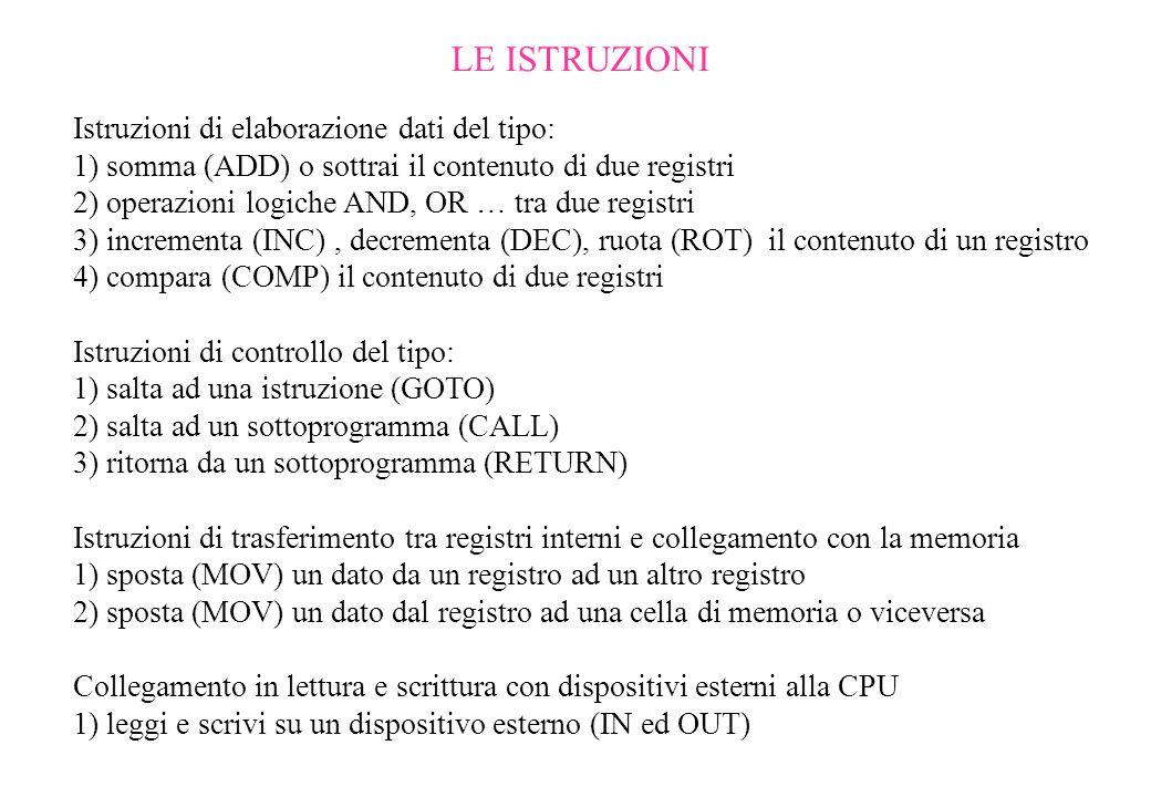LE ISTRUZIONI Istruzioni di elaborazione dati del tipo: 1) somma (ADD) o sottrai il contenuto di due registri 2) operazioni logiche AND, OR … tra due