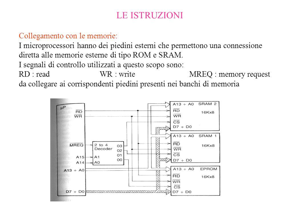 LE ISTRUZIONI Collegamento con le memorie: I microprocessori hanno dei piedini esterni che permettono una connessione diretta alle memorie esterne di