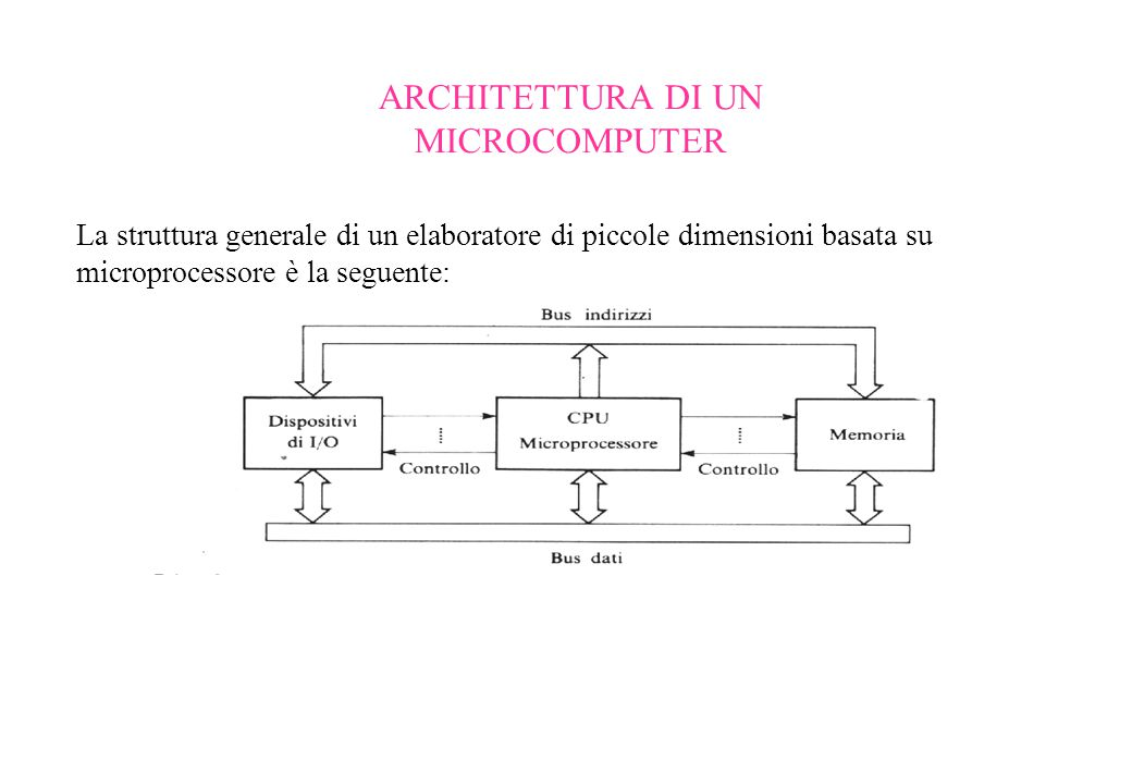ARCHITETTURA DI UN MICROCOMPUTER La struttura generale di un elaboratore di piccole dimensioni basata su microprocessore è la seguente: