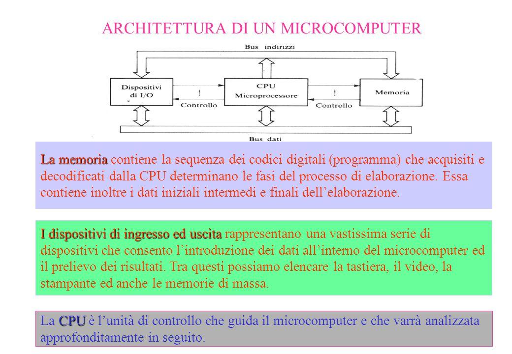 ARCHITETTURA DI UN MICROCOMPUTER La memoria La memoria contiene la sequenza dei codici digitali (programma) che acquisiti e decodificati dalla CPU det