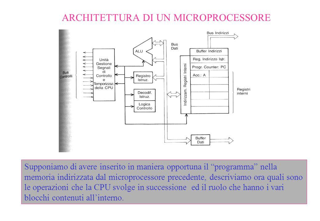 """ARCHITETTURA DI UN MICROPROCESSORE Supponiamo di avere inserito in maniera opportuna il """"programma"""" nella memoria indirizzata dal microprocessore prec"""