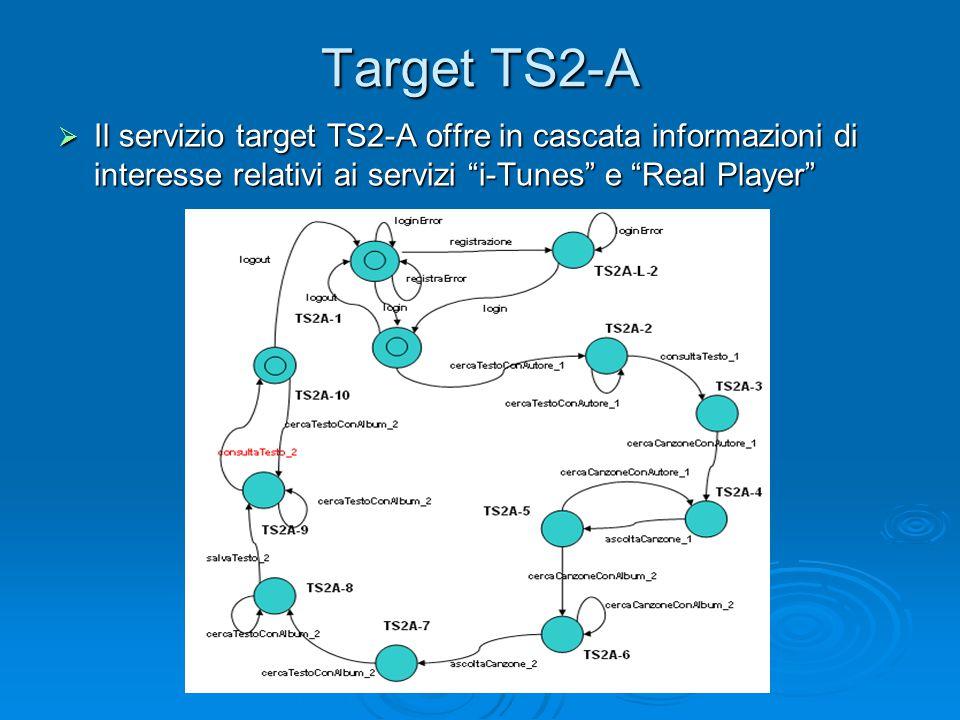 """Target TS2-A  Il servizio target TS2-A offre in cascata informazioni di interesse relativi ai servizi """"i-Tunes"""" e """"Real Player"""""""