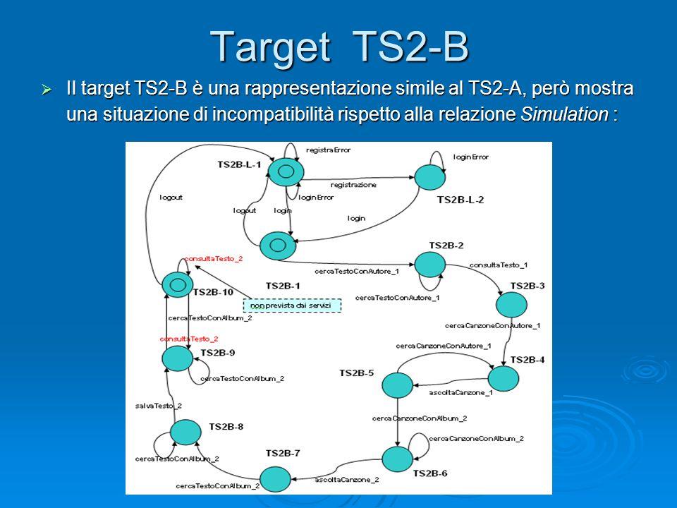 Target TS2-B  Il target TS2-B è una rappresentazione simile al TS2-A, però mostra una situazione di incompatibilità rispetto alla relazione Simulatio
