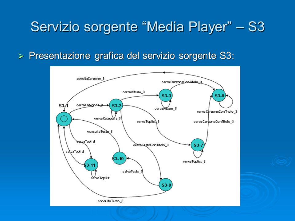 """Servizio sorgente """"Media Player"""" – S3  Presentazione grafica del servizio sorgente S3:"""