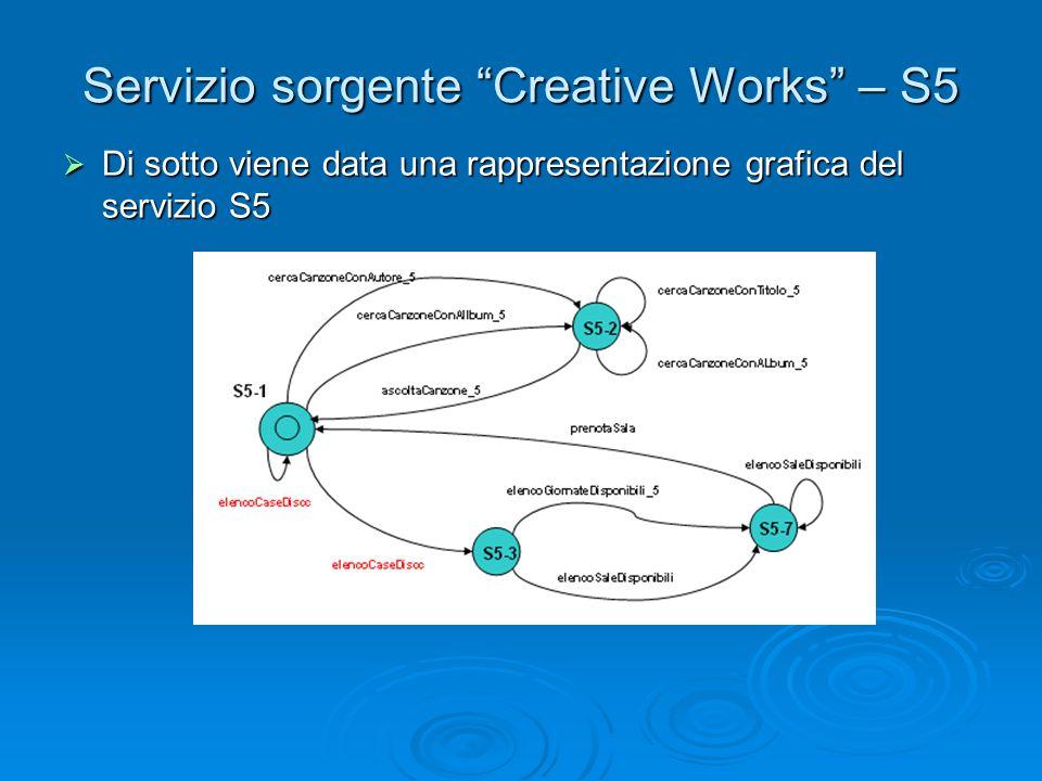 """Servizio sorgente """"Creative Works"""" – S5  Di sotto viene data una rappresentazione grafica del servizio S5"""
