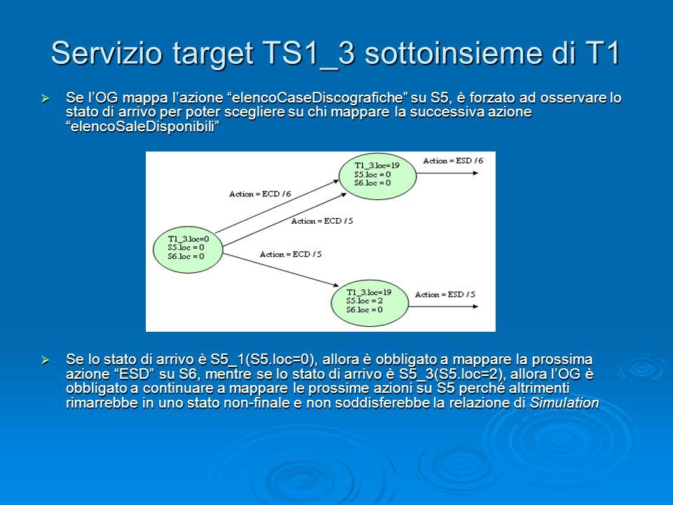 """Servizio target TS1_3 sottoinsieme di T1  Se l'OG mappa l'azione """"elencoCaseDiscografiche"""" su S5, è forzato ad osservare lo stato di arrivo per poter"""