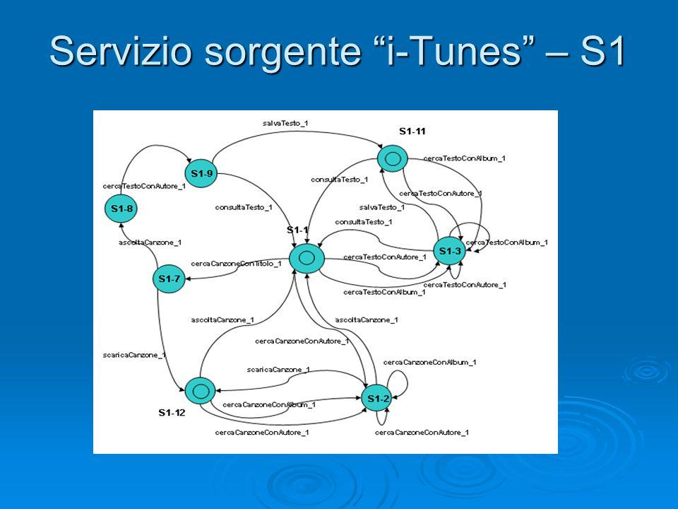"""Servizio sorgente """"i-Tunes"""" – S1"""