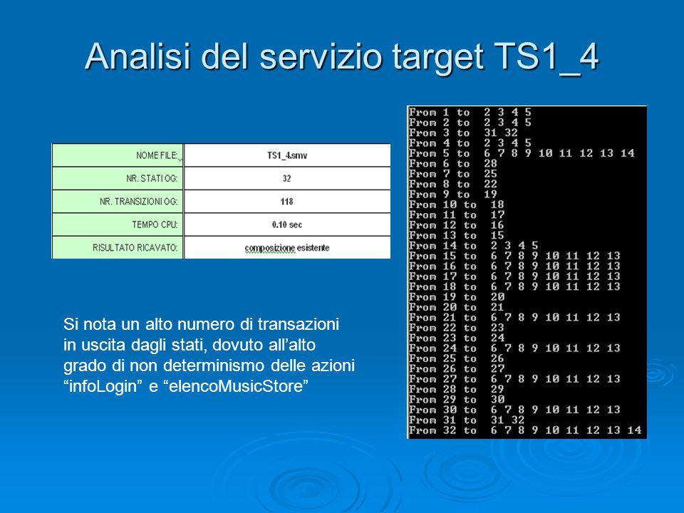 Analisi del servizio target TS1_4 Si nota un alto numero di transazioni in uscita dagli stati, dovuto all'alto grado di non determinismo delle azioni