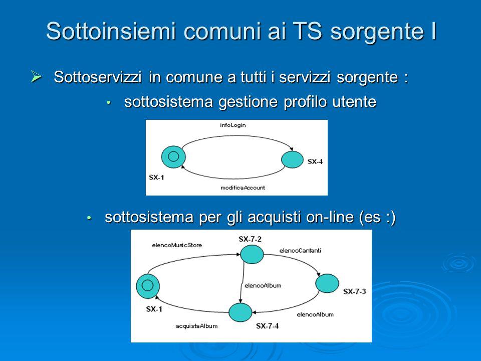 Sottoinsiemi comuni ai TS sorgente I  Sottoservizzi in comune a tutti i servizzi sorgente : sottosistema gestione profilo utente sottosistema gestion