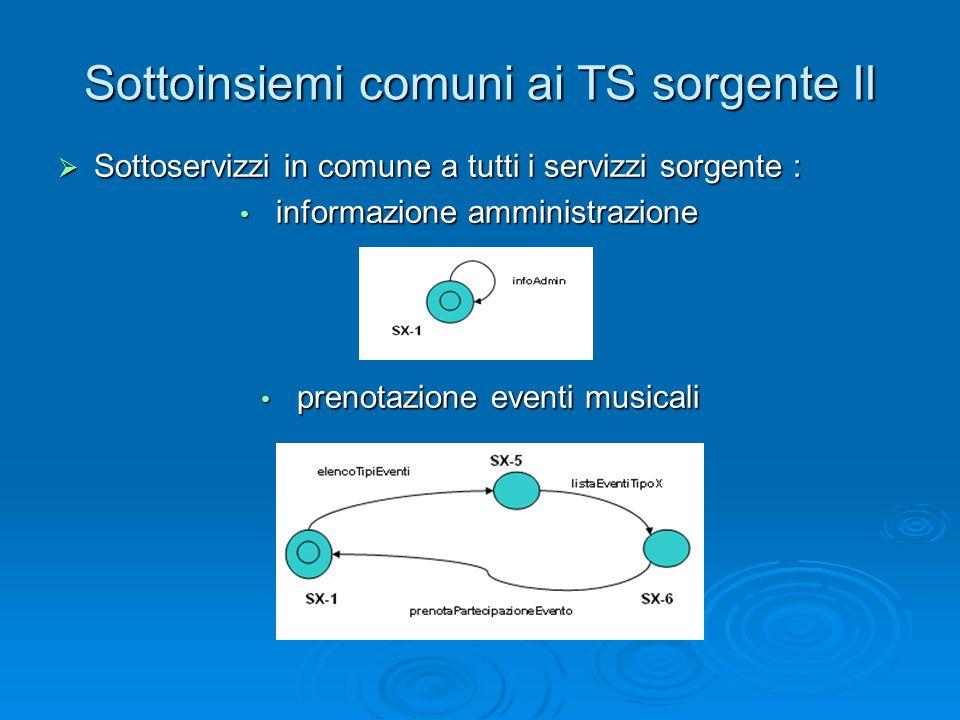 Sottoinsiemi comuni ai TS sorgente II  Sottoservizzi in comune a tutti i servizzi sorgente : informazione amministrazione informazione amministrazion