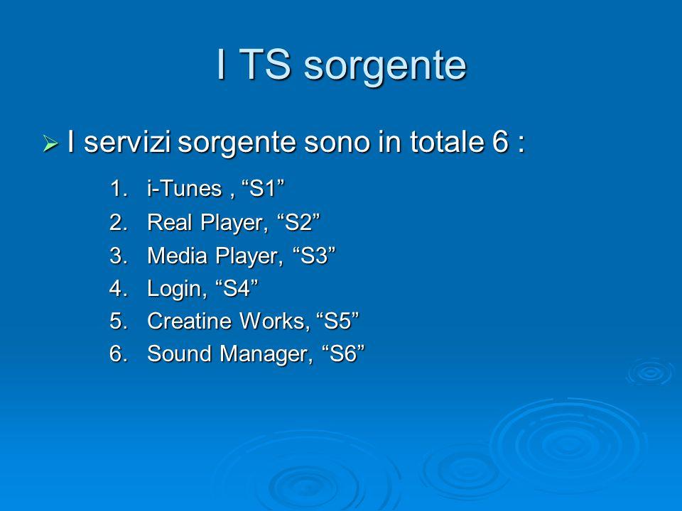 """I TS sorgente  I servizi sorgente sono in totale 6 : 1. i-Tunes, """"S1"""" 2. Real Player, """"S2"""" 3. Media Player, """"S3"""" 4. Login, """"S4"""" 5. Creatine Works, """"S"""