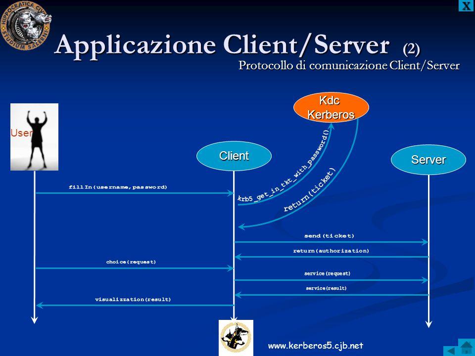 Applicazione Client/Server (2) XXXX Protocollo di comunicazione Client/Server Client Server User KdcKerberos www.kerberos5.cjb.net