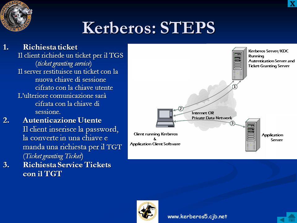 Kerberos: STEPS 1.Richiesta ticket Il client richiede un ticket per il TGS (ticket granting service) Il server restituisce un ticket con la nuova chia