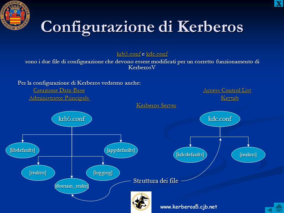 Configurazione di Kerberos krb5.confkrb5.conf e kdc.conf kdc.conf krb5.confkdc.conf sono i due file di configurazione che devono essere modificati per