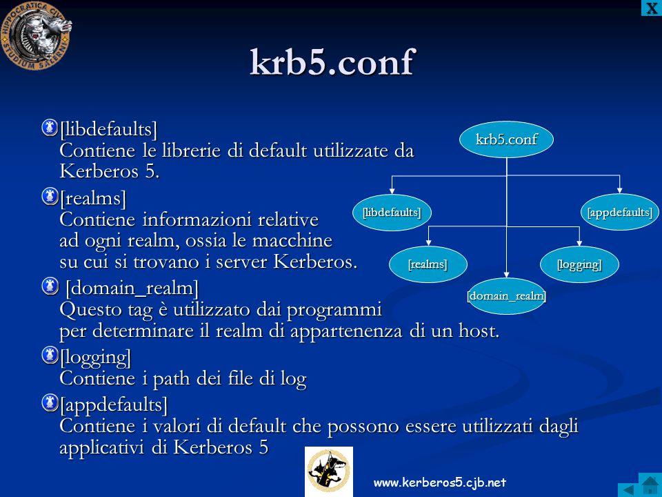 krb5.conf [logging] [appdefaults] [realms] [domain_realm] [libdefaults] [libdefaults] Contiene le librerie di default utilizzate da Kerberos 5. [realm