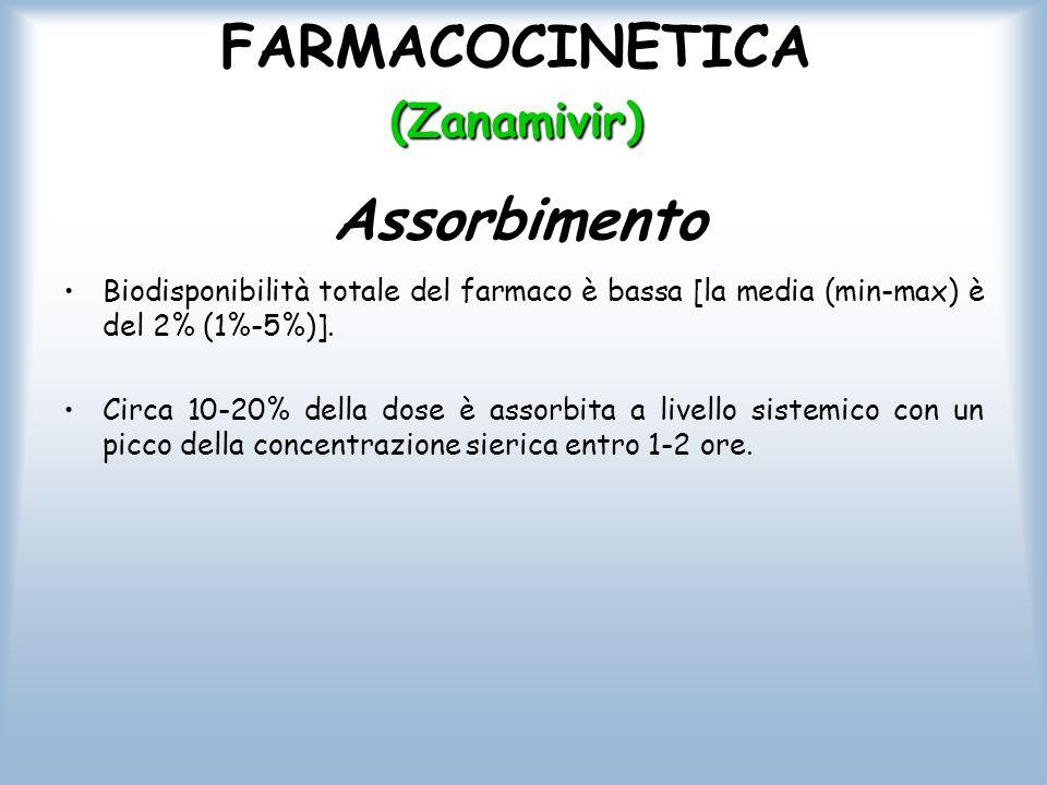 FARMACOCINETICA (Zanamivir) Biodisponibilità totale del farmaco è bassa [la media (min-max) è del 2% (1%-5%)]. Circa 10-20% della dose è assorbita a l