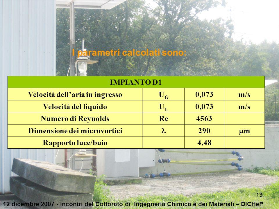 13 IMPIANTO D1 Velocità dell'aria in ingressoUGUG 0,073m/s Velocità del liquidoULUL 0,073m/s Numero di ReynoldsRe4563 Dimensione dei microvortici 290
