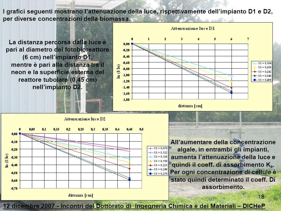 18 I grafici seguenti mostrano l'attenuazione della luce, rispettivamente dell'impianto D1 e D2, per diverse concentrazioni della biomassa. La distanz