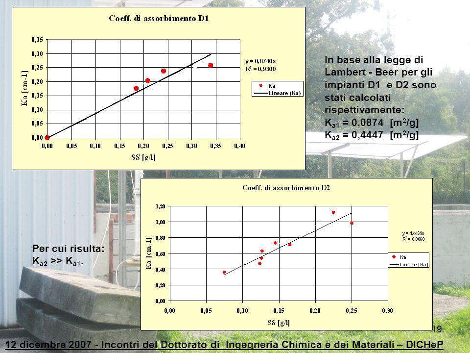 19 Per cui risulta: K a2 >> K a1. In base alla legge di Lambert - Beer per gli impianti D1 e D2 sono stati calcolati rispettivamente: K a1 = 0,0874 [m