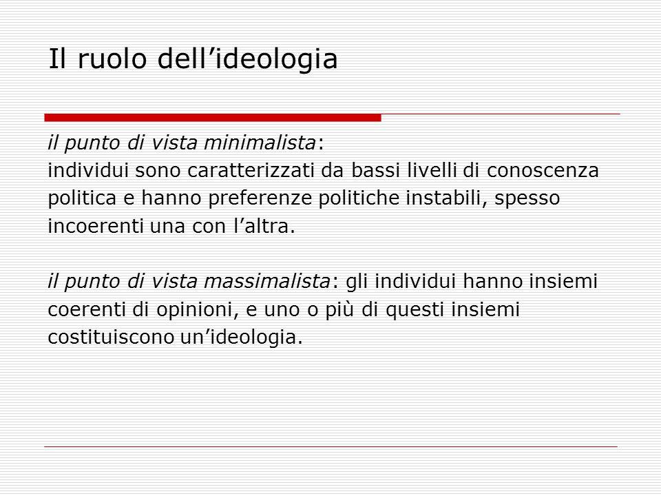 Il ruolo dell'ideologia il punto di vista minimalista: individui sono caratterizzati da bassi livelli di conoscenza politica e hanno preferenze politi