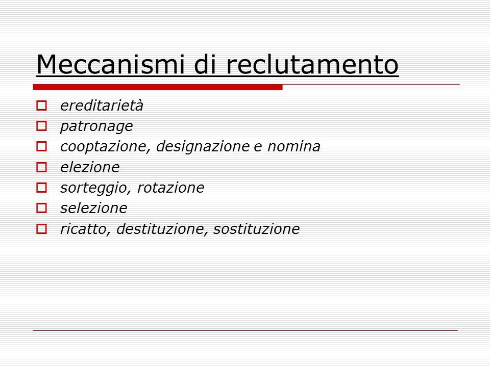 Meccanismi di reclutamento  ereditarietà  patronage  cooptazione, designazione e nomina  elezione  sorteggio, rotazione  selezione  ricatto, de