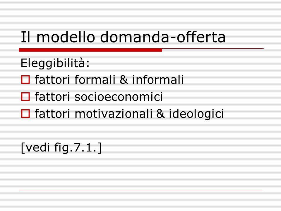 Il modello domanda-offerta Eleggibilità:  fattori formali & informali  fattori socioeconomici  fattori motivazionali & ideologici [vedi fig.7.1.]
