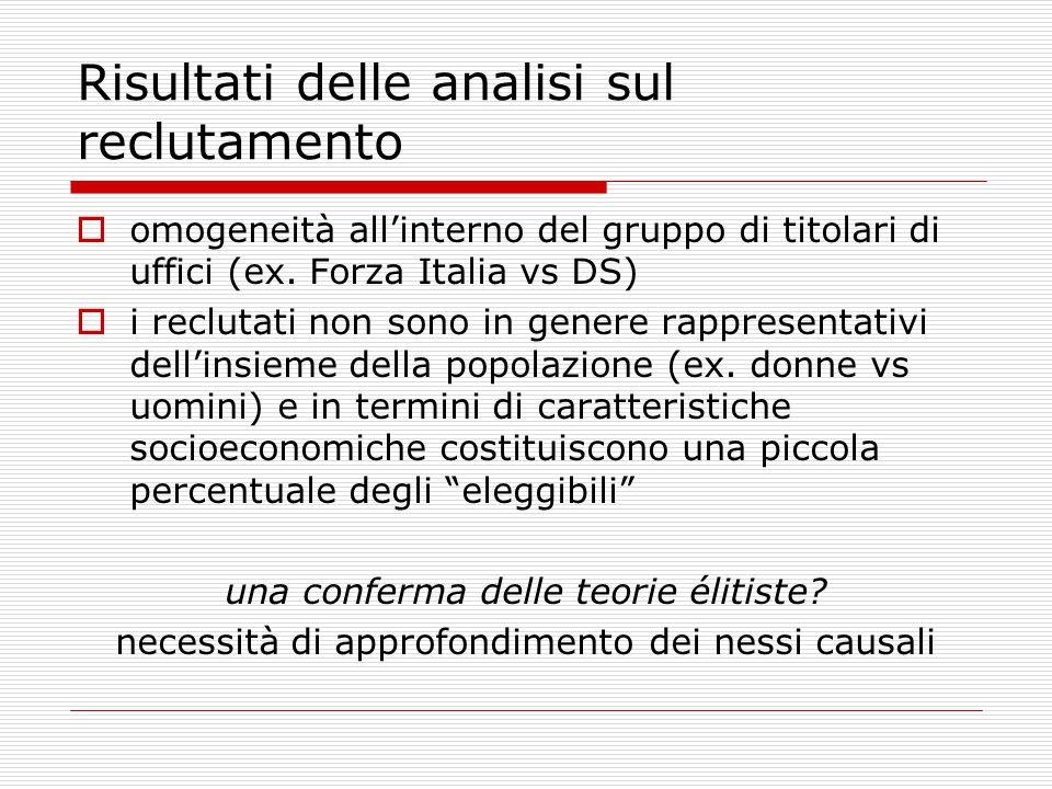 Risultati delle analisi sul reclutamento  omogeneità all'interno del gruppo di titolari di uffici (ex. Forza Italia vs DS)  i reclutati non sono in