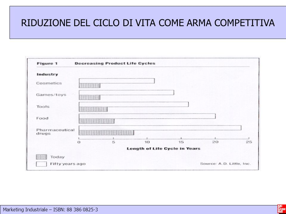 Marketing Industriale – ISBN: 88 386 0825-3 15 RIDUZIONE DEL CICLO DI VITA COME ARMA COMPETITIVA