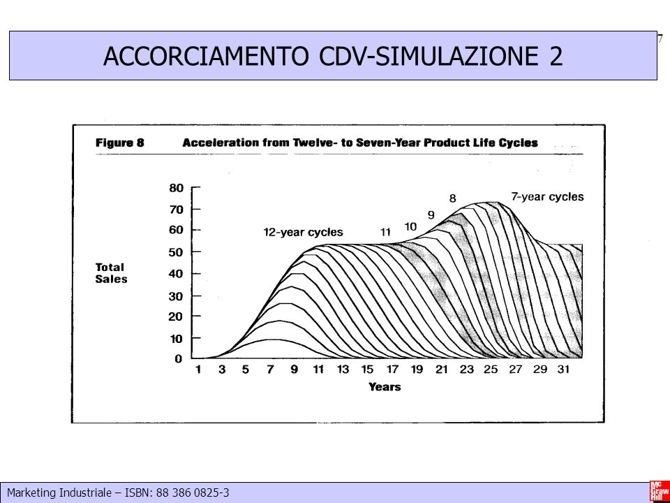 Marketing Industriale – ISBN: 88 386 0825-3 17 ACCORCIAMENTO CDV-SIMULAZIONE 2