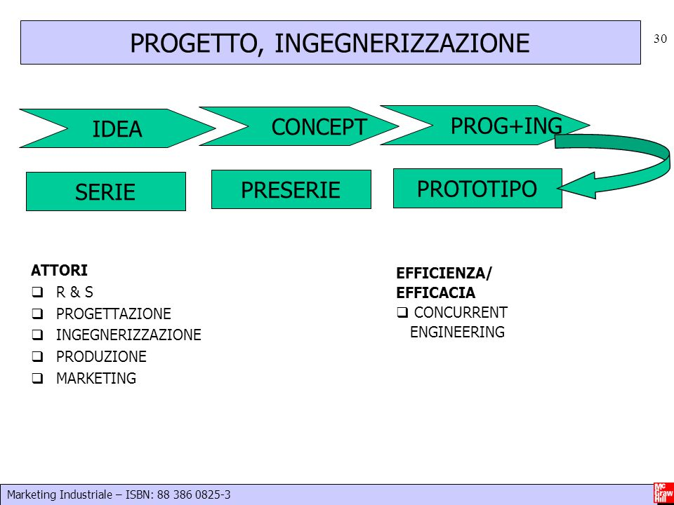 Marketing Industriale – ISBN: 88 386 0825-3 30 ATTORI  R & S  PROGETTAZIONE  INGEGNERIZZAZIONE  PRODUZIONE  MARKETING EFFICIENZA/ EFFICACIA  CON