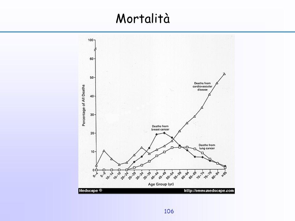 106 Mortalità