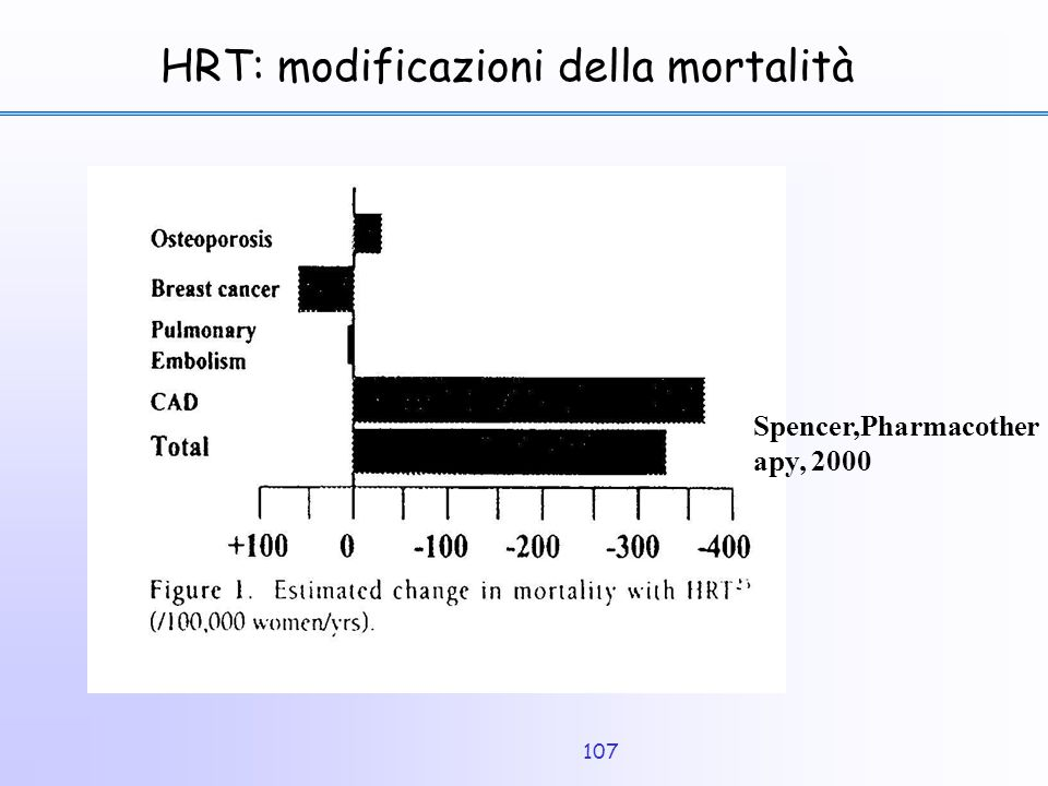107 HRT: modificazioni della mortalità Spencer,Pharmacother apy, 2000