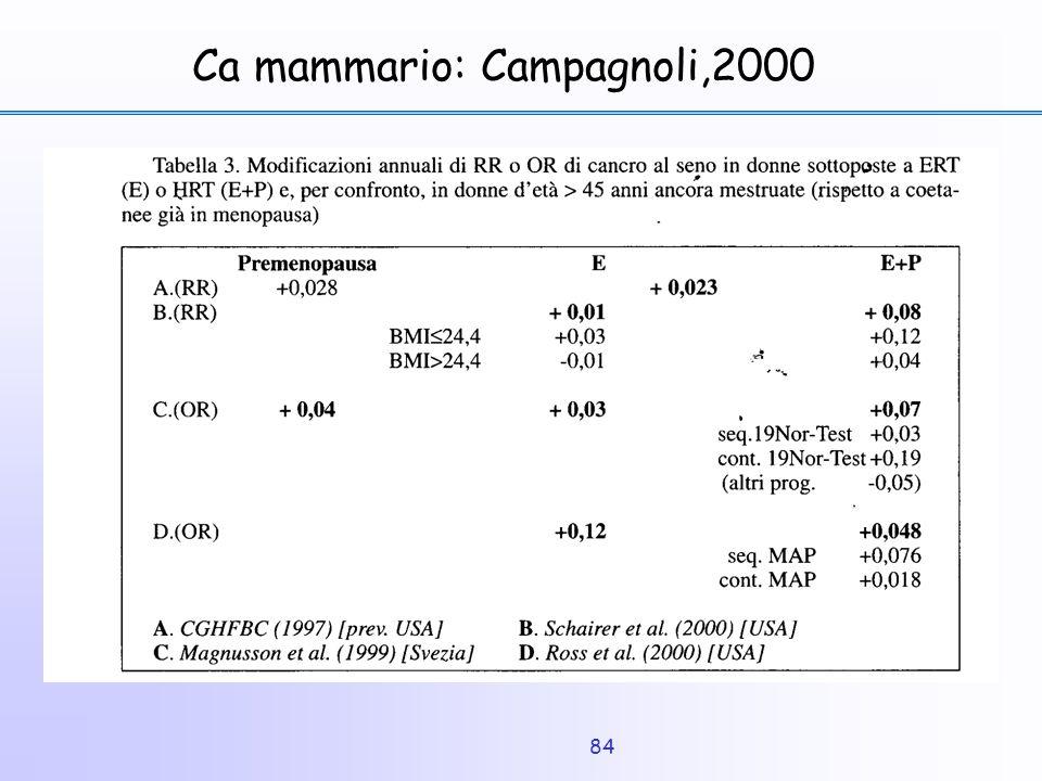 84 Ca mammario: Campagnoli,2000