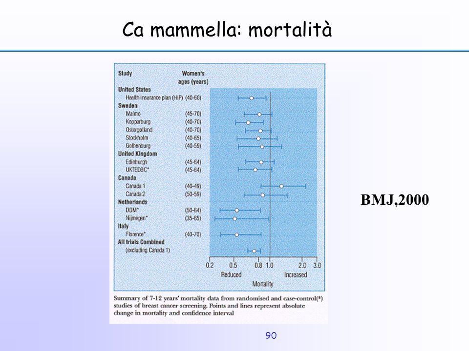 90 Ca mammella: mortalità BMJ,2000