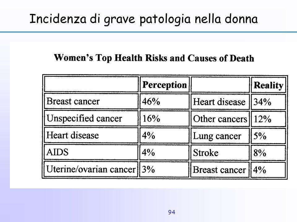 94 Incidenza di grave patologia nella donna