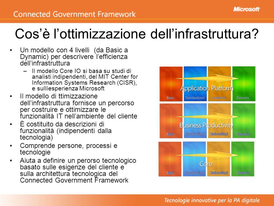 Cos'è l'ottimizzazione dell'infrastruttura.